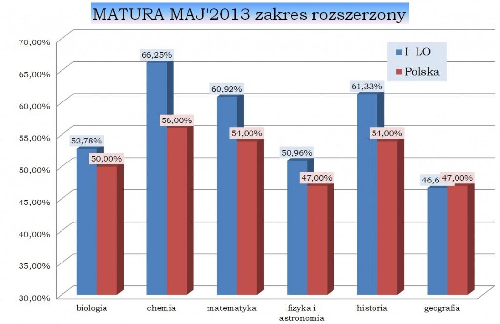 MATURA MAJ'2013 zakres rozszerzony